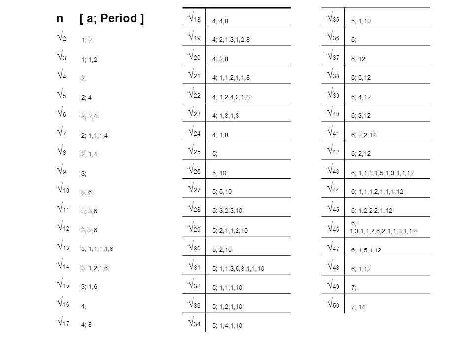 n [ a; Period ] √2 √3 √4 √5 √6 √7 √8 √9 √10 √11 √12 √13 √14 √15 √16